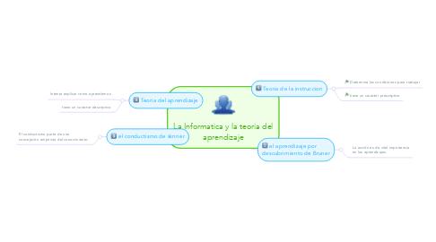 Mind Map: La Informatica y la teoria del aprendizaje