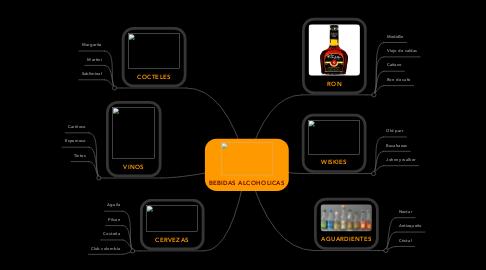 Mind Map: BEBIDAS ALCOHOLICAS