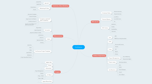 Mind Map: Confluence