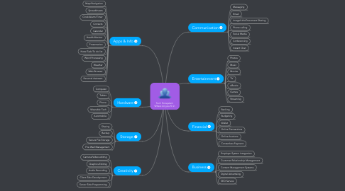 Mind Map: Tech Ecosystem Where do you fit in