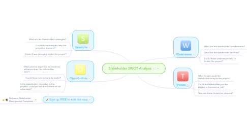 Mind Map: Stakeholder SWOT Analysis