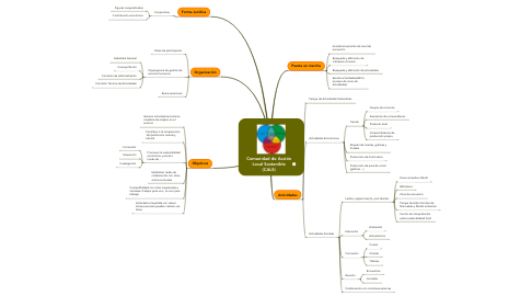 Mind Map: Comunidad de Acción Local Sostenible (CALS)