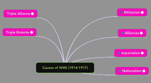 Mind Map: Causes of WWI (1914-1917)