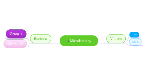 Mind Map: Microbiology