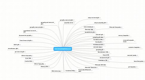 Mind Map: http://sympathygiftsshop.com