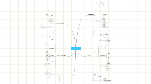 Mind Map: PLE 2010 Antonio Omatos
