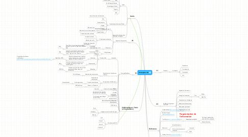Mind Map: Entreprise 2.0