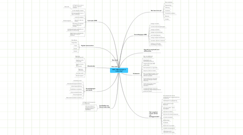 Mind Map: HNW, HRM-strategie en Leiderschap