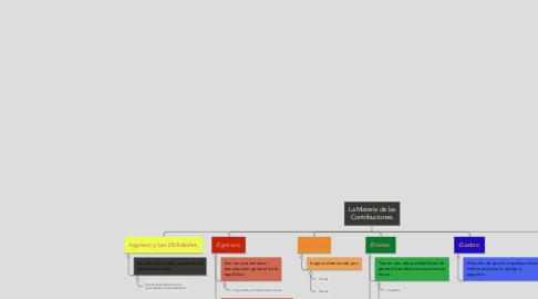 Mind Map: La Materia de las Contribuciones.
