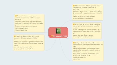 Mind Map: Metodologia PACIE