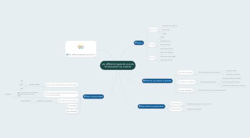 Mind Map: Les différents types de sources d'information sur internet