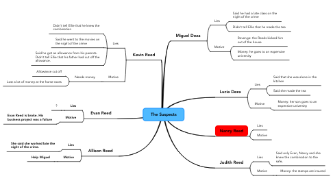Mind Map: The Suspects