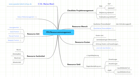 Mind Map: PFK/Ressourcenmanagement