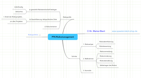 Mind Map: PFK/Risikomanagement