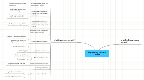 Mind Map: Engineering Personal Growth