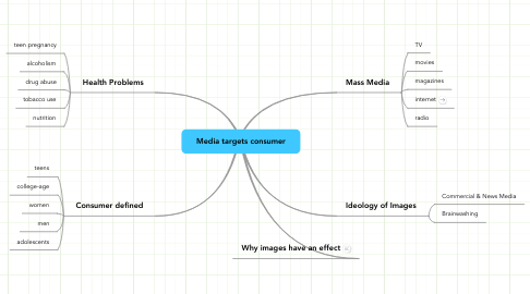 Mind Map: Media targets consumer