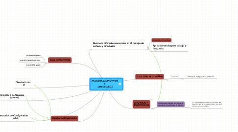 Mind Map: MANEJO DE ARCHIVOS Y DIRECTORIOS