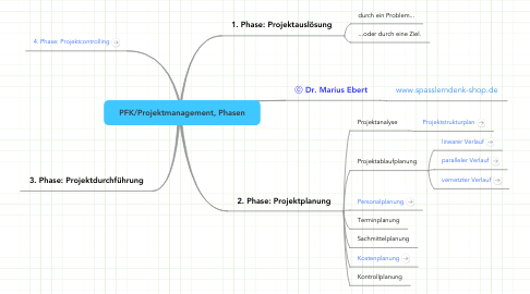 Mind Map: PFK/Projektmanagement, Phasen