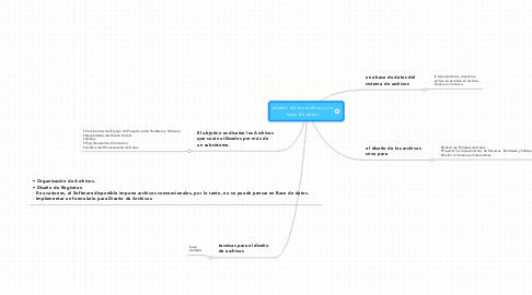 Mind Map: diseño  de los archivos y labase de datos
