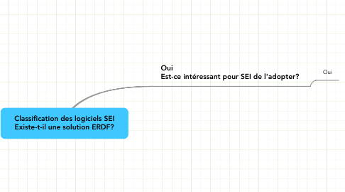 Mind Map: Classification des logiciels SEI Existe-t-il une solution ERDF?
