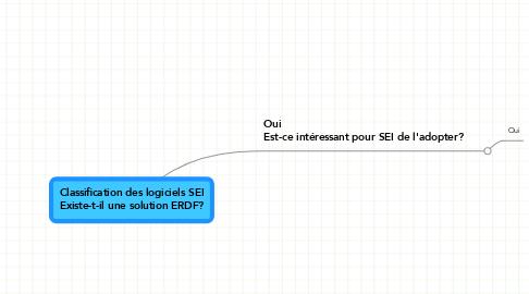 Mind Map: Classification des logiciels SEI Existe-t-il une solution ERDF?