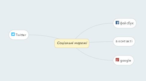 Mind Map: Соціальні мережі