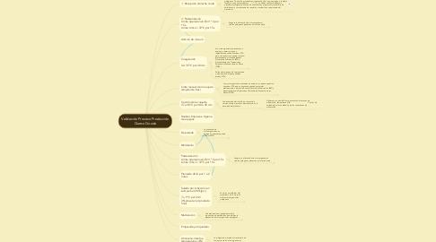 Mind Map: Validación Proceso Producción Queso Gouda