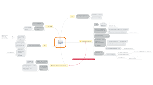 Mind Map: Le TABAC