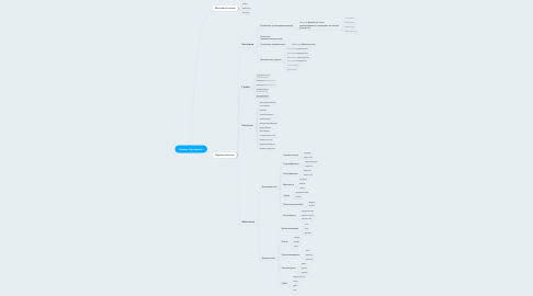 Mind Map: Живые Организмы