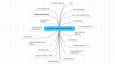Mind Map: Best Online Collaboration Tools 2010