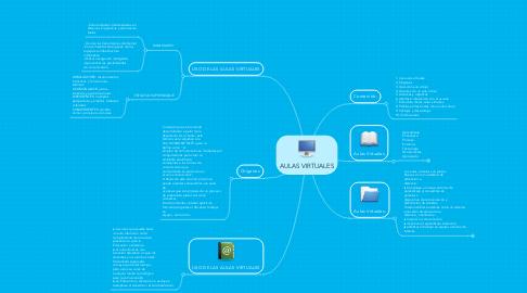 Mind Map: AULAS VIRTUALES