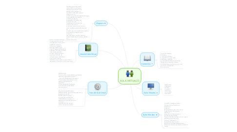 Mind Map: AULA VIRTUALES