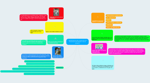 Mind Map: IMPORTANCIA DEL AGUA EN LOS PROCESOS NATURALES Y EN EL MUNDO