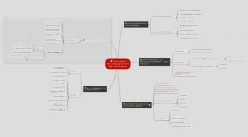 Mind Map: Fundamentos Psicopedagogicos de la Educación Superior