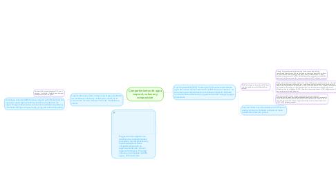 Mind Map: Compartimientos de agua corporal, volumen y composición