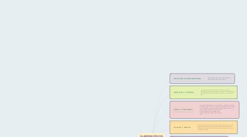 Mind Map: ELABORACIÓN DEL CHOCOLATE