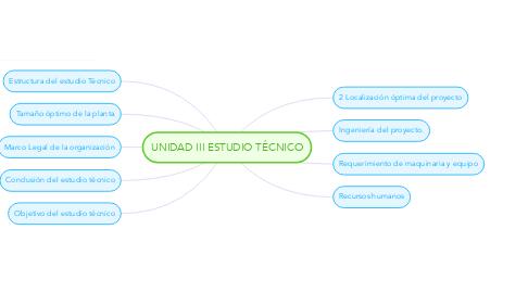Mind Map: UNIDAD III ESTUDIO TÉCNICO