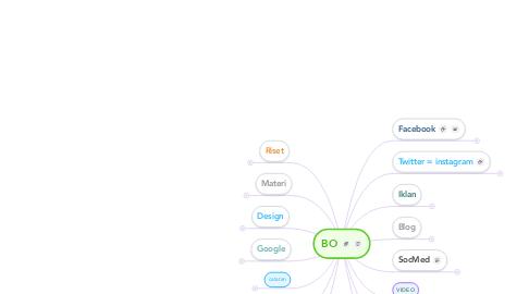 Mind Map: BO