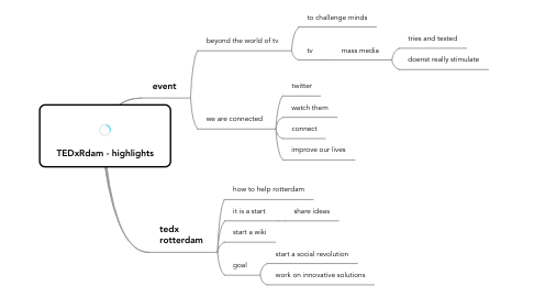 Mind Map: TEDxRdam - highlights