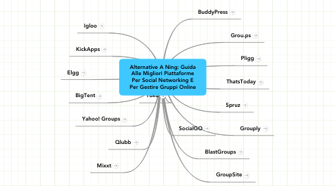 Mind Map: Alternative A Ning: Guida