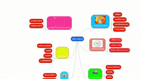 Mind Map: หลักการตลาด