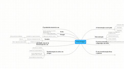 Mind Map: Vinho/Vinagre