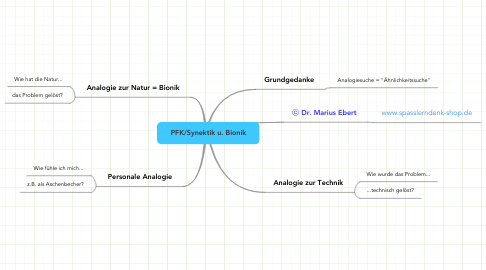 Mind Map: PFK/Synektik u. Bionik