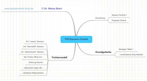 Mind Map: PFK/Szenario-Technik