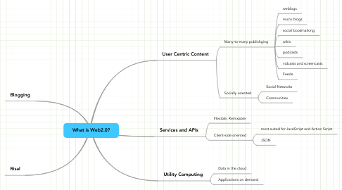 Mind Map: What is Web2.0?