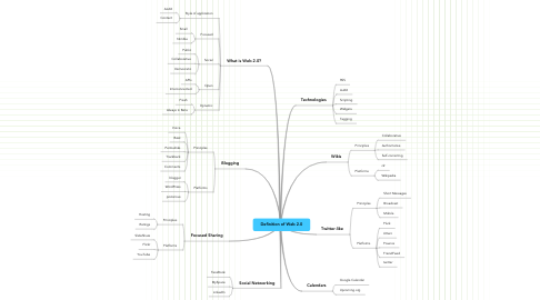 Mind Map: Definition of Web 2.0