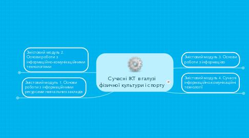 Mind Map: Сучасні ІКТ в галузі фізичної культури і спорту