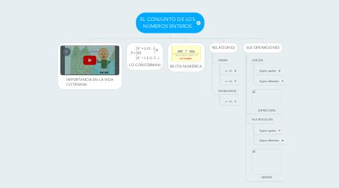 Mind Map: EL CONJUNTO DE LOS NÚMEROS ENTEROS