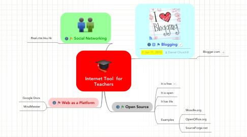 Mind Map: Internet Tool  for