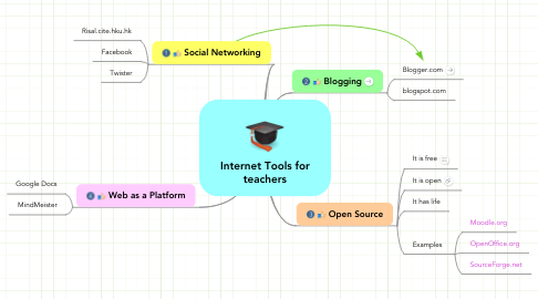 Mind Map: Internet Tools for teachers